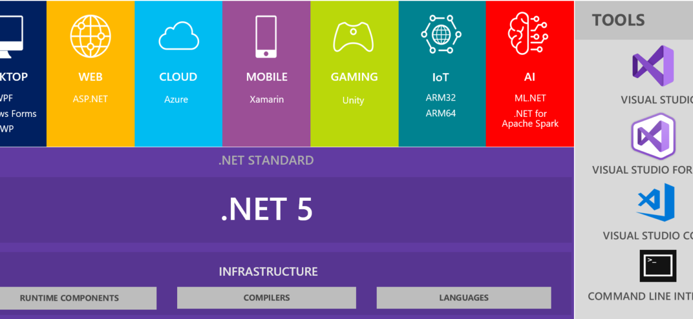 .Net Blog-2